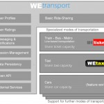 WEtransport